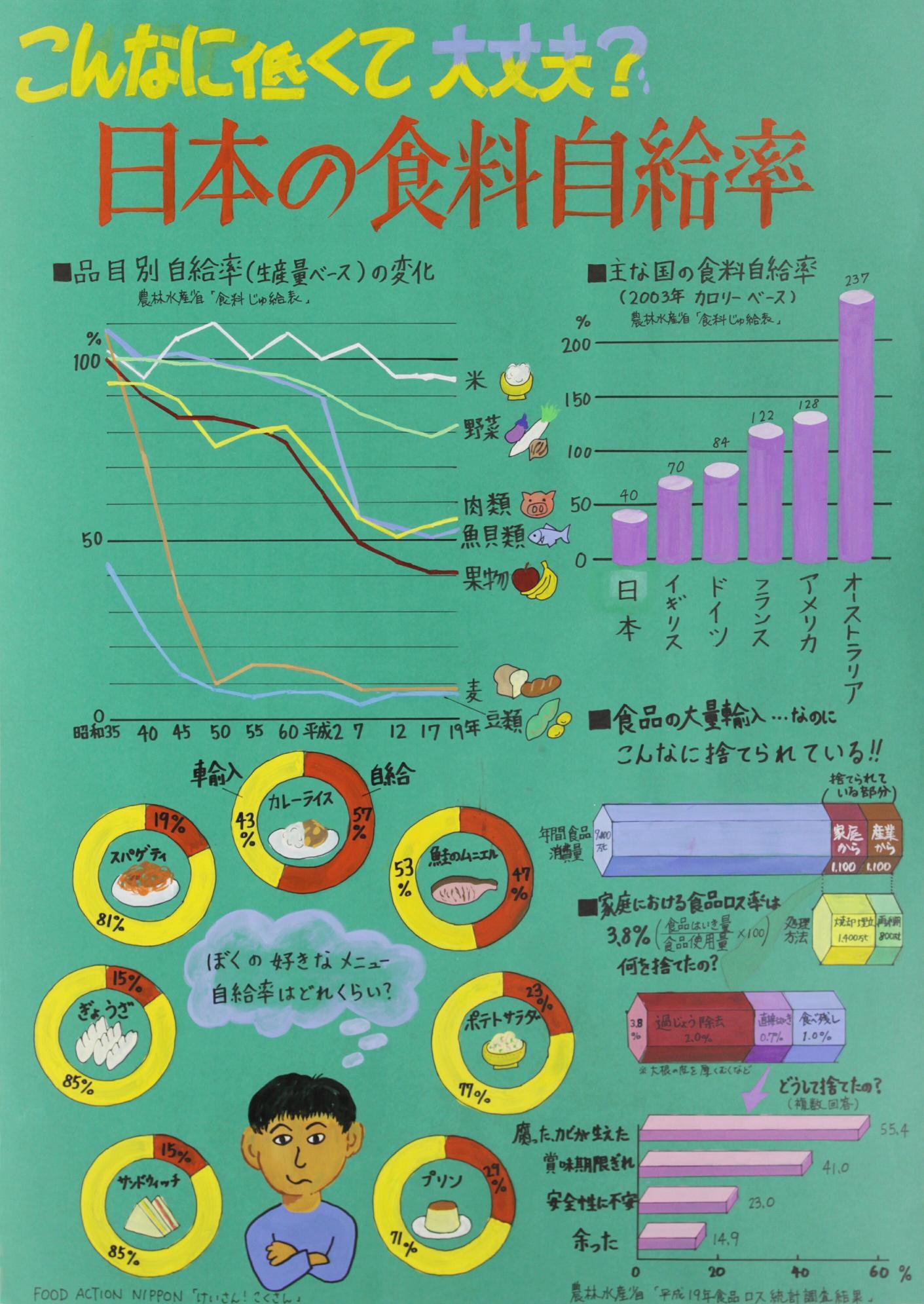 すべての講義 1日 円グラフ : 東京都の統計・キッズコーナー ...
