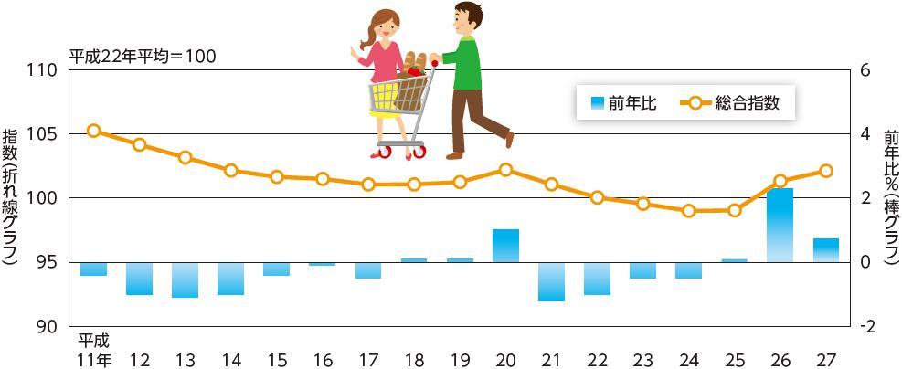 くらしと統計2016 物価