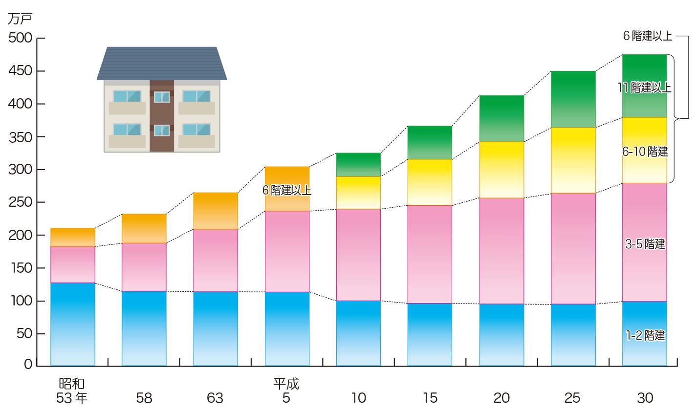 宅 建 統計 2020 2020六都買賣移轉25萬棟 創7年新高 - 地產天下