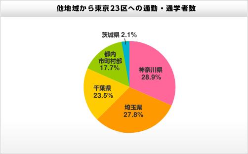 ... - 割合を表す - 割合・百分率 : 割合を表すグラフ : すべての講義