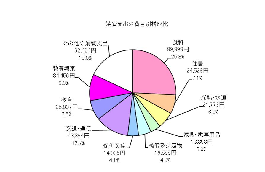勤労者世帯の消費支出の費目別構成比の円グラフ